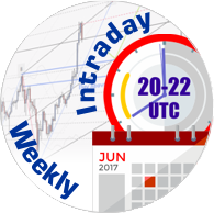 Notifications for Intraday & Weekly forecasts