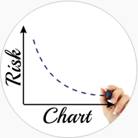 More Charts = Less Risk